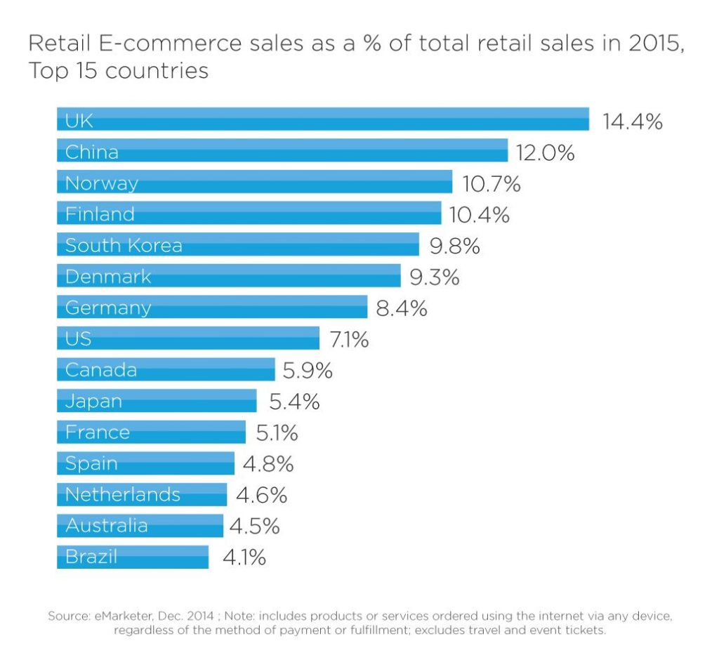 retail-e-commerce-share-top-15